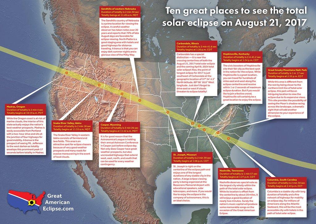 Consejos fáciles para fotografiar el eclipse